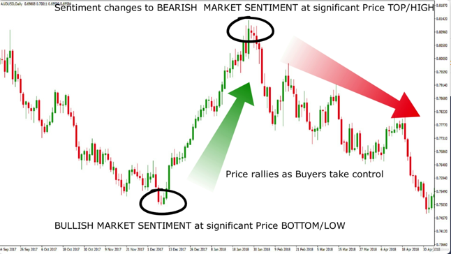 MARKET SENTIMENT MEANING IN FOREX