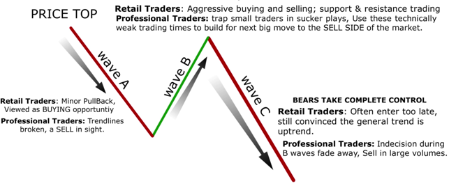 IMPULSE WAVE AND CORRECTIVE WAVE FOREX